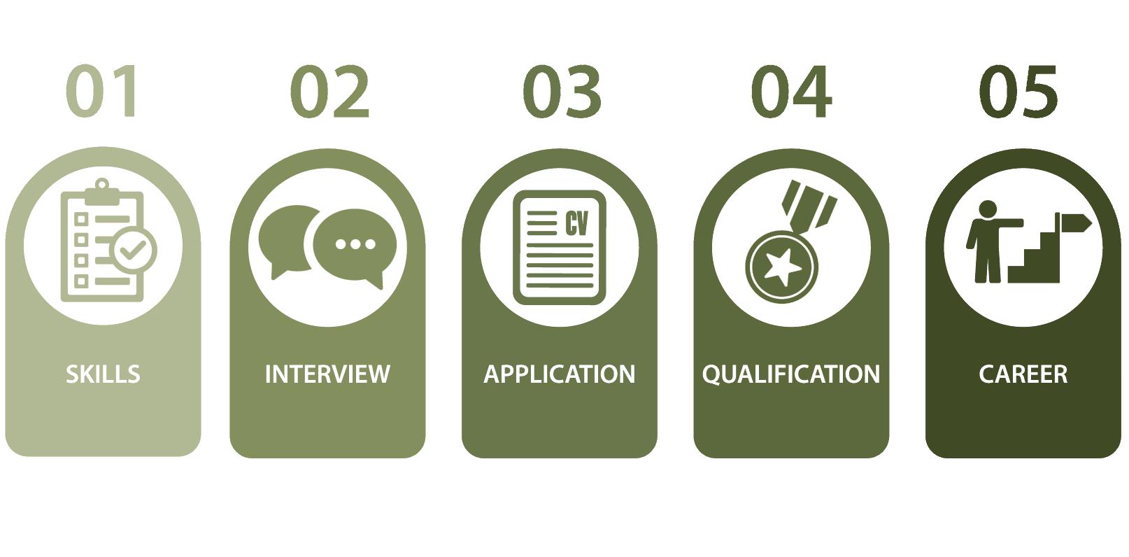 Strada Care Recruitment Graphics